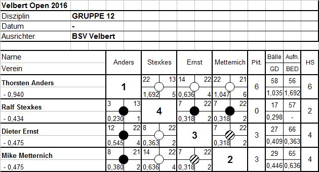 Gruppe12