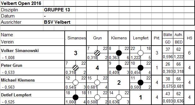Gruppe13