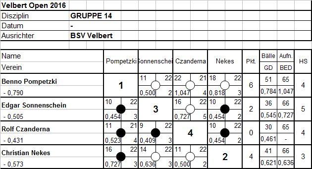 Gruppe14