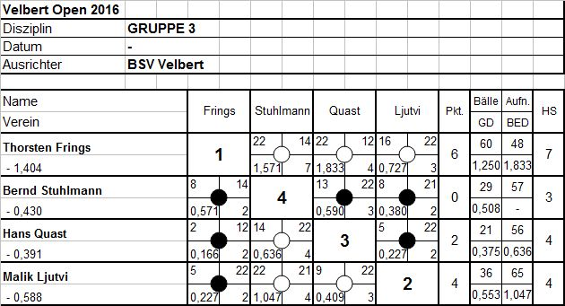 Gruppe3
