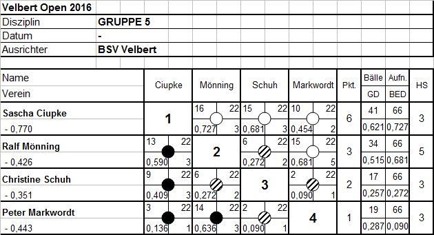 Gruppe5