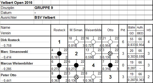 Gruppe9