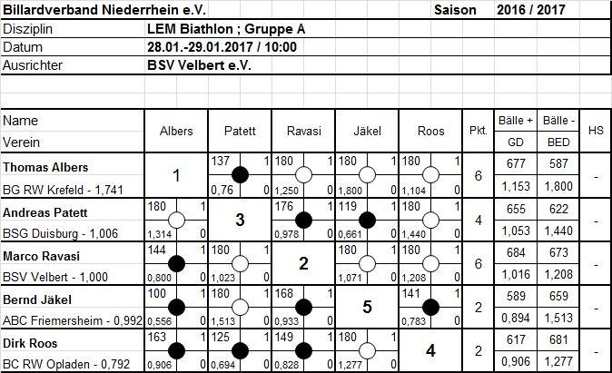 Biathlon Gruppe A